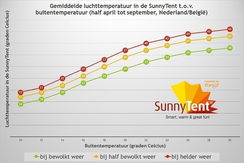 Hoe werkt de SunnyTent temperatuurgrafiek