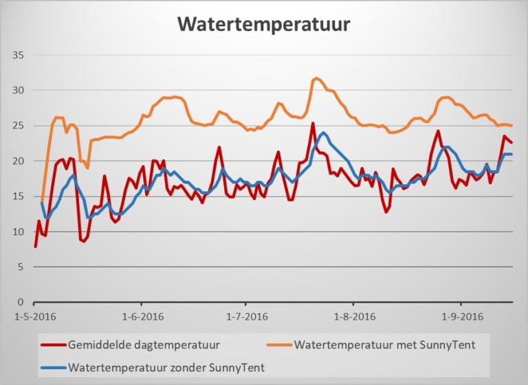 Hoe werkt de SunnyTent wtertemperatuur